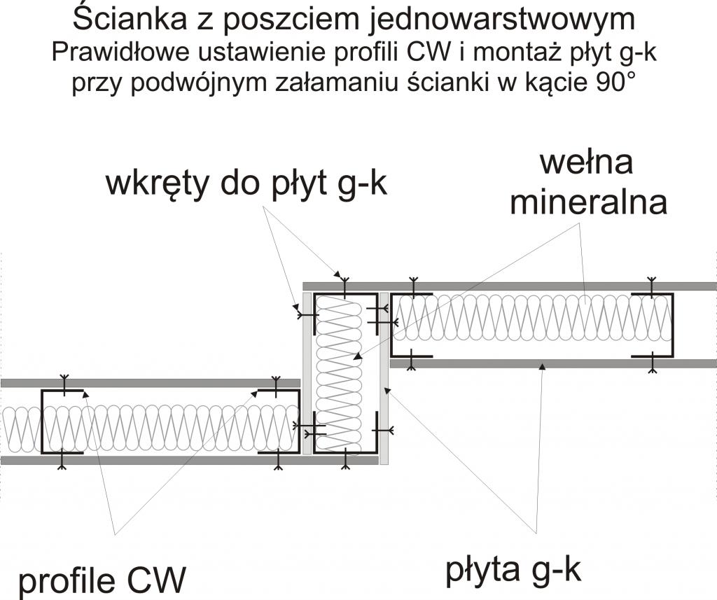 Profile pod gk