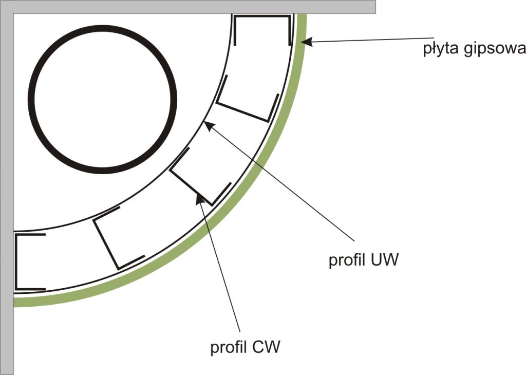 Zabudowa rury w formie cwierckoła