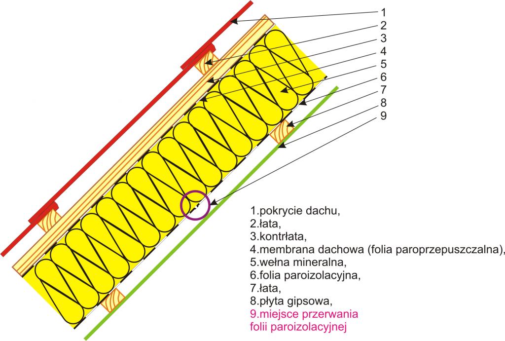 paroizolacja-przerwana folia
