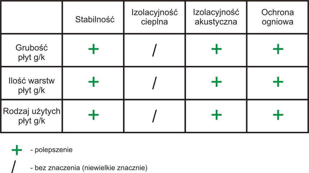 Wpływ poszycia z płyt gipsowych na sciane g/k
