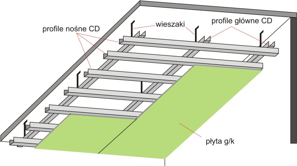 okładzina sufitowa a sufit podwieszany