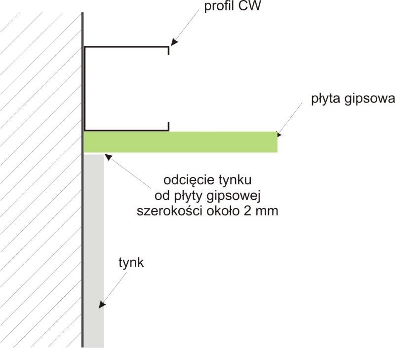 połączenie tynku z istniejącą już ścianą g/k